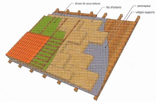 isolation thermique par l 39 ext rieur en toiture les diff rents proc d s. Black Bedroom Furniture Sets. Home Design Ideas