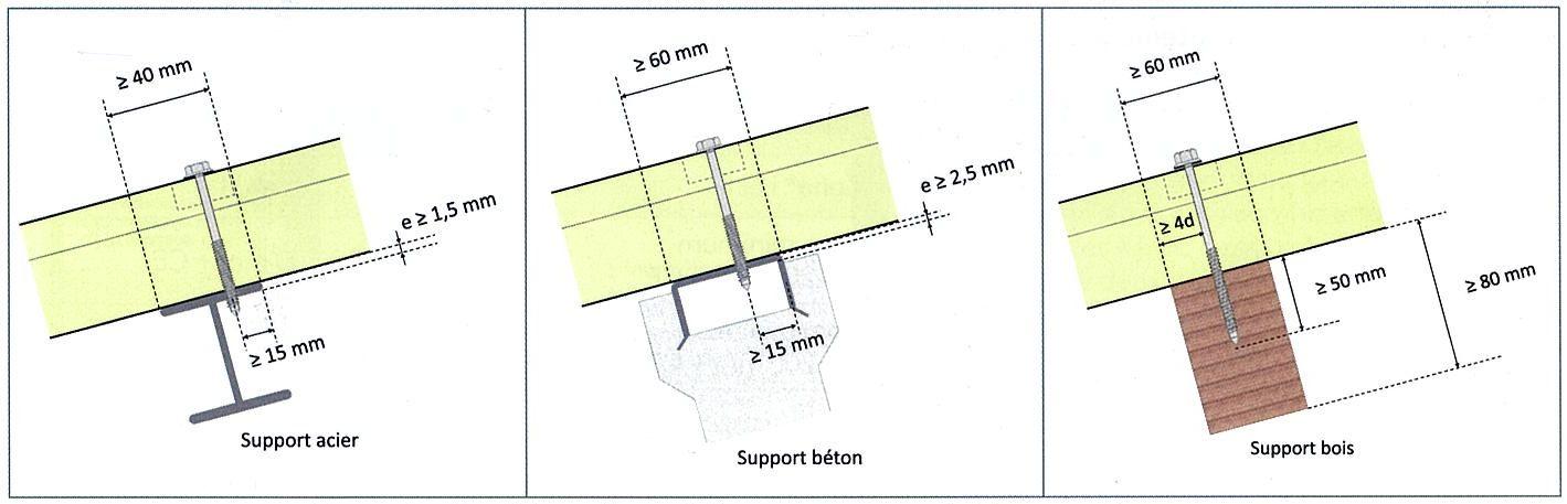 Conditions d'appui des panneaux sandwich en partie courante